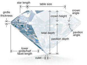 Cut is what makes the diamond shiny and bright
